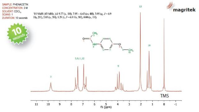 The NMR spectrum of the final product, phenacetin.