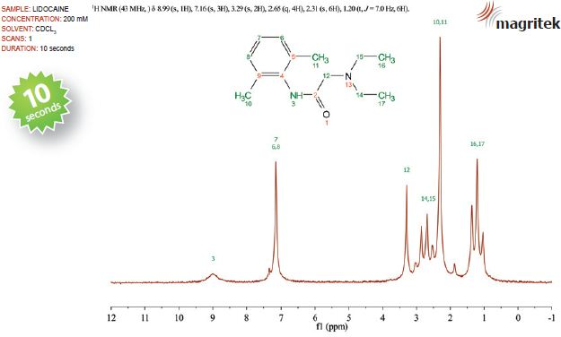 The NMR spectrum of a 200mM lidocaine sample dispersed in d-chloroform.