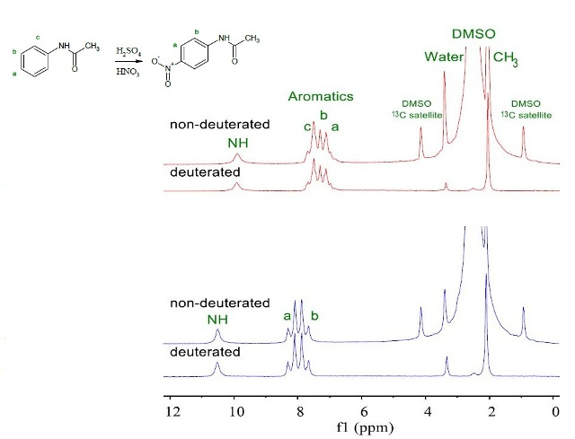 NMR spectra of 200mM acetanilide (red) and p-nitroacetanilide (blue) in deuterated and non-deuterated DMSO.