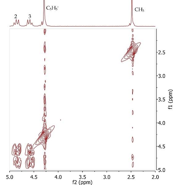 Synthesis of acetylferocene