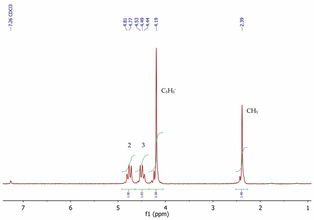 preparation of a complex iron salt lab report Permanganometric titration of iron (ii) - procedure and discussion if the solution was prepared by dissolving iron sample in concentrated hydrochloric acid (which is a standard procedure during iron alloy analysis) it contains high phosphate complex has higher stability constant and is colorless.