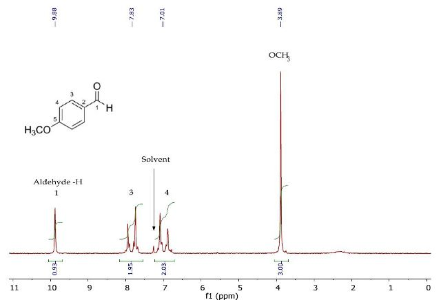 1H NMR spectrum of p-anisaldehyde in CDCI3.