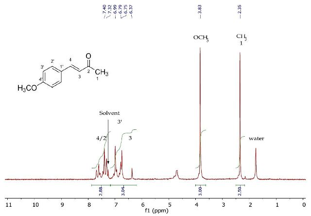 1H NMR spectrum of 4-(4'-methoxyphenyl)-3-buten-2-one (Product A) in CDCI3.