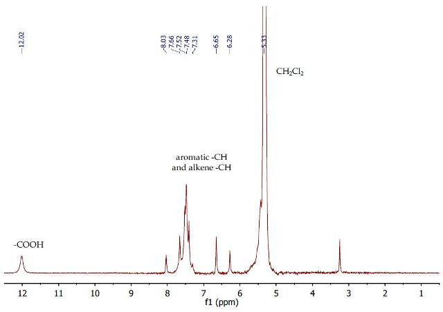 1H NMR spectrum of cinnamic acid in dichloromethane