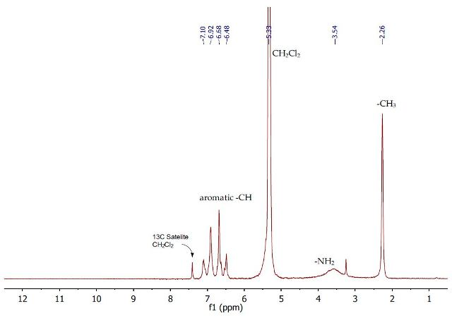 1H NMR spectrum of regenerated p-toluidine (2) in dichloromethane.