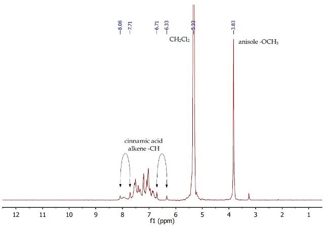 1H NMR spectrum of second dichloromethane layer containing anisole and cinnamic acid in dichloromethane.