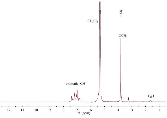 1H NMR spectrum of the second dichloromethane layer containing anisole
