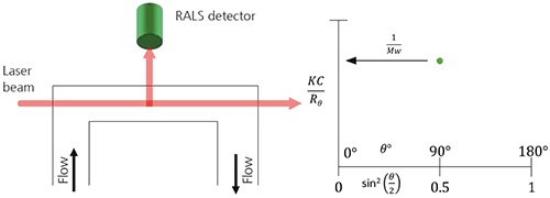 A. Schematic of a RALS detector showing the flow passing through the flow cell. B. When using RALS, the Debye plot is reduced to a single point which is assumed to be equal at every angle and therefore equal 1/Mw.