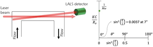 A. Schematic of a LALS detector showing the flow passing through the flow cell. B. When using LALS, the Debye plot is reduced to a single point which is close to the y-axis and therefore equal 1/Mw for all molecules.