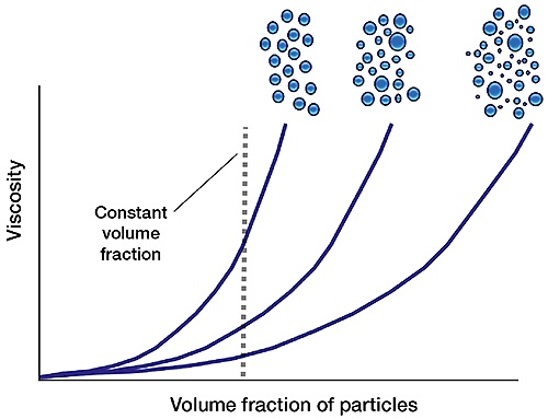 The impact of particle size distribution on suspension rheology.