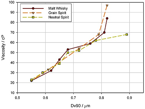 Variation in the particle size observed during the storage of cream liqueurs.