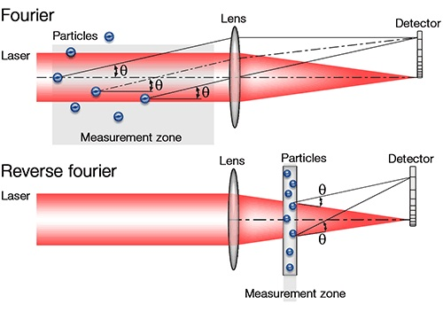 Fourier and Reverse Fourier Lens Arrangements for Laser Diffraction Systems.