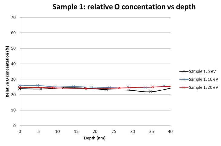 Sample 1. O concentration as a function of depth at 3 different beam acceleration voltages.
