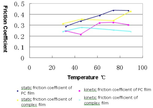 coefficient of friction lab report