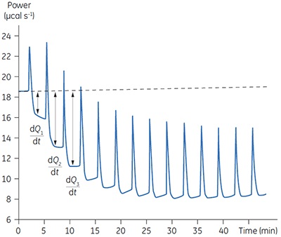 Raw calorimetric data for the measurement of the reaction rate for the hydrolysis of PNPP by PP1-γ. The dashed line is a linear least squares best fit to the preinjection baseline.