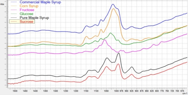 FTIR spectra of syrups and various sugars