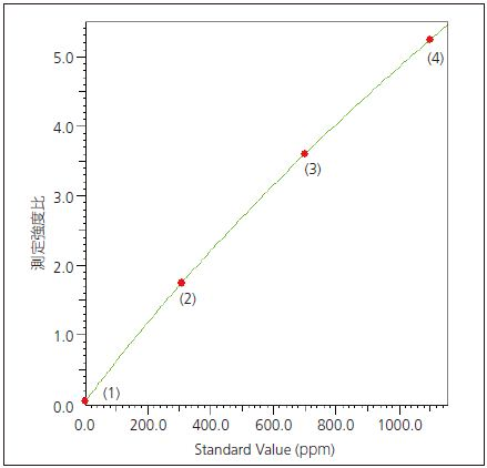 Calibration Curve for Sn in Resin