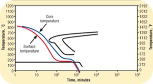 Representation of an ideal cooling curve with a high cooling rate to start and a cooling rate reduction when entering the martensitic phase.