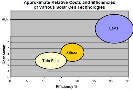 Thin Film Solar Cells - YouTube
