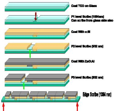 The Role Of Laser Scribing In The Manufacturing Of Low