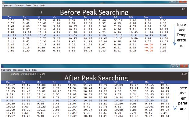The peak searching capability is a powerful tool to help the user obtain the most reliable results