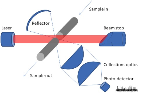Calibrating Light Scattering Air Particle Counters
