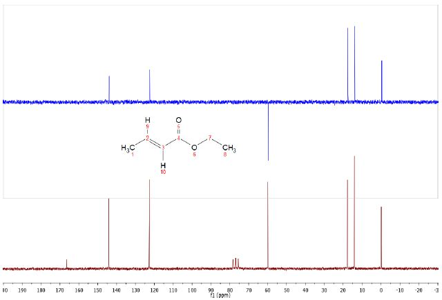 DEPT (top) and C13 (bottom) spectra of 5% Ethyl crotonate in CDCl3