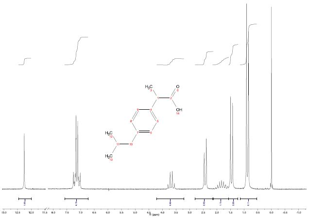 1H NMR spectrum of 2M Ibuprofen taken with a single scan