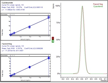 Calibration curve of negative pesticide Fipronil and positive pesticide Cyazofamid and their co-eluting chromatograms.