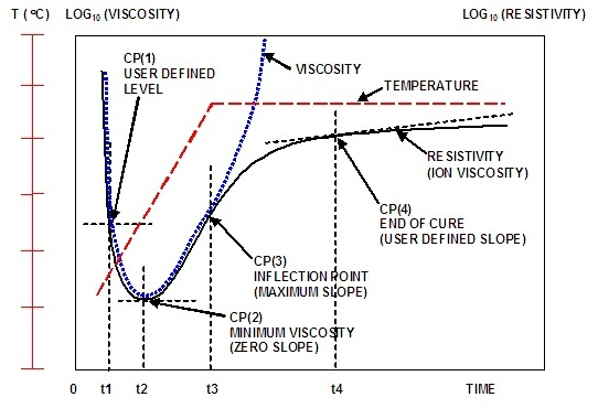Figures 2 and 3 depict the curing behavior of a typical thermoset with one  temperature ramp step and one temperature hold step. Determination of Cure Times in Near UV Cured Gel Nail Polish