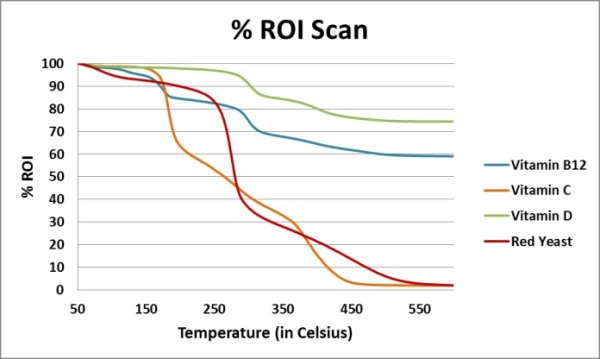 % ROI scan for all four vitamins and supplements.