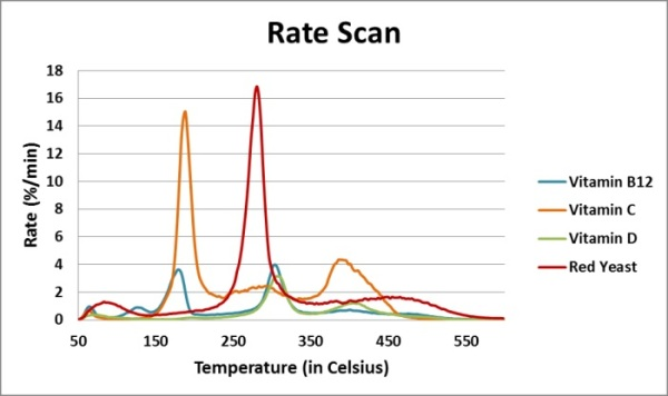 Rate profile during temperature scan.