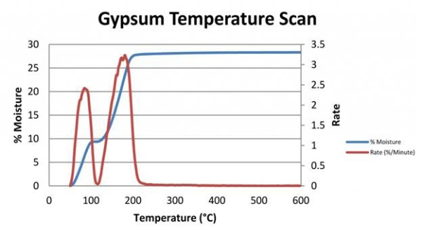 Gypsum temperature scan.