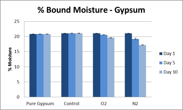 Percent bound moisture of gypsum.