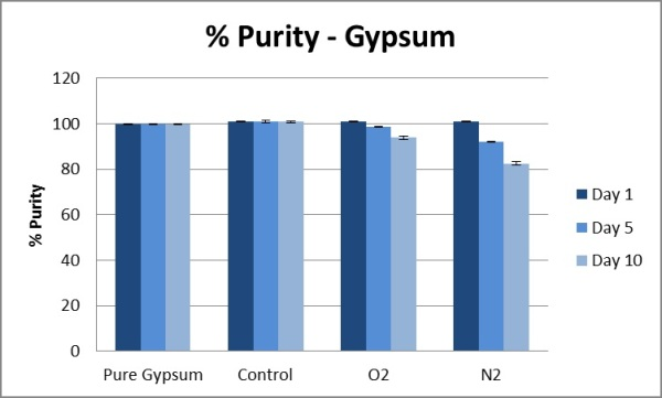 Percent purity of gypsum.