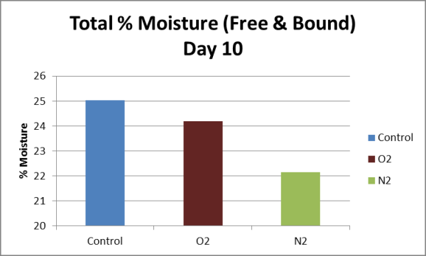 Total % moisture (free and bound) at day 10.