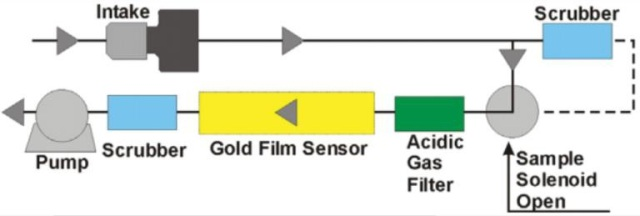 Schematic diagram of the gold film sensor set up.