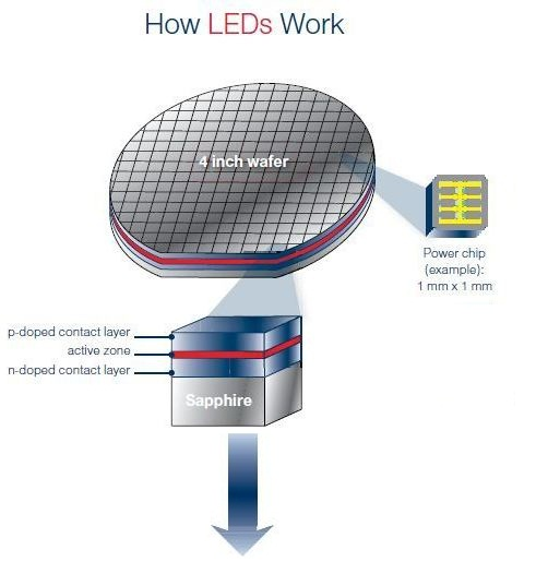 How Metal Organic Chemical Vapor    Phase    Deposition  MOCVD
