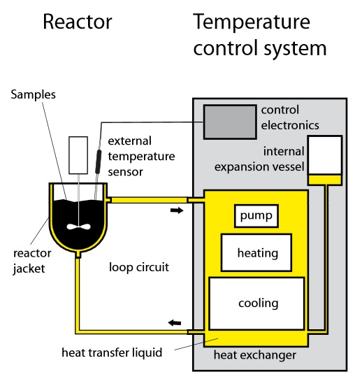 Ensuring Process Stability With Reactor Temperature