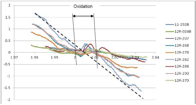 Oxidation and corrosion in hydraulic oils.