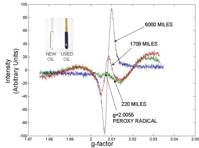Field test of oxidation measurement by electron spin resonance spectroscopy.