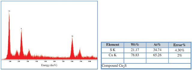Example of copper and sulfur peaks in spectrum at 1.2 M cps and 0.1 sec collection time. Quant results confirm the particle is Cu2S, or more specifically, chalcocite.