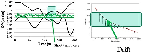 Examples of short term noise and drift. The green lines on the left hand figure show two examples of short term noise. The higher data set having the higher noise. However, either would be OK for measuring peak areas of typical ITC data.