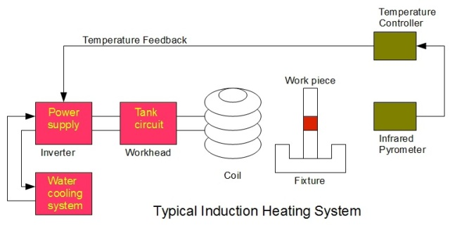 What Is Induction Heating And How Do Induction Coils Work