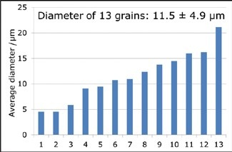 Size (average diameter) of 13 Pd-Pt-bismuth telluride grains of the Trill dike