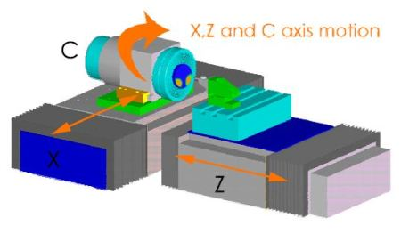 X,Z and C axis motion