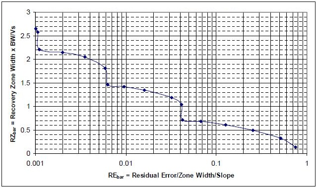 Dimensionless Surface Error When Machining a Corner with Equal +/- Slopes at Surface Velocity Vs