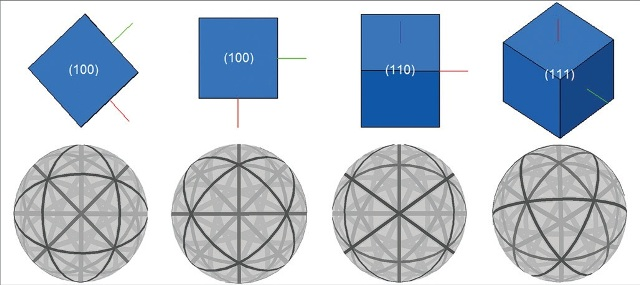 The spherical diffraction patterns generated by different orientations of a cubic structure.