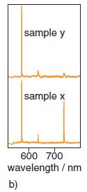 PL spectra collected from two bulk samples (