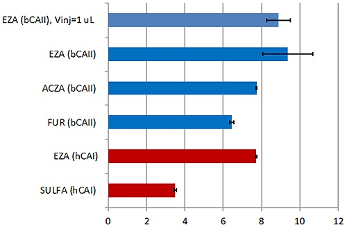Summary of the KD values obtained with the new MicroCal PEAQ-ITC instrument and analysis software for a series of LMW inhibitors of hCAI (red) and bCAII (blue). Error bars indicate errors in units of pKD (errors in % of KD are given in Table 1).